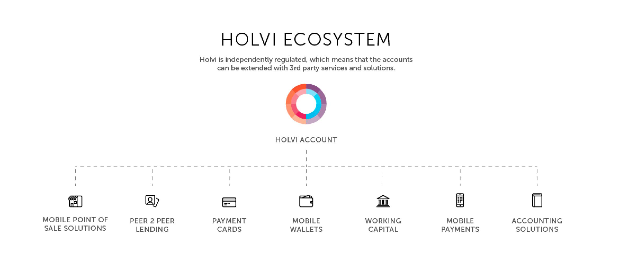 holvi_ecosystem
