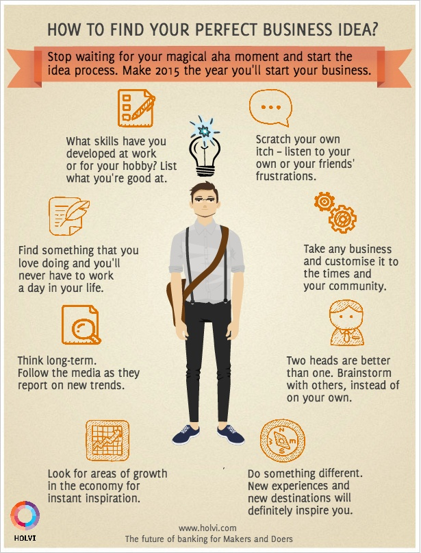 how to find your perfect business idea infographic